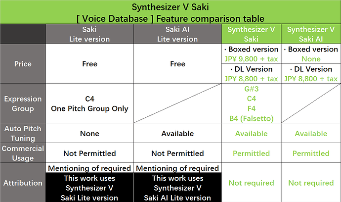 Synthesizer%20V%20Saki%E3%80%90Voice%20Databases%E3%80%91Feature%20comparison%20table